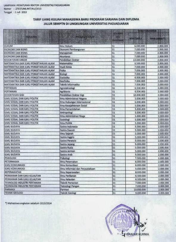 Biaya Kuliah Unpad SBMPTN