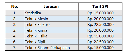 Biaya SPI ITS Surabaya