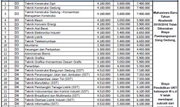 Biaya Kuliah PNJ 205-2016