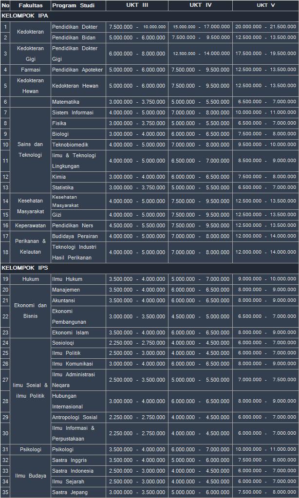 biaya-kuliah-unair-snmptn-dan-sbmptn-2016