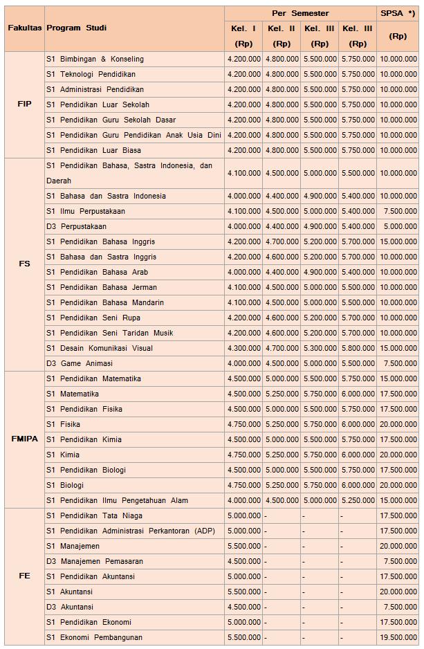biaya-kuliah-jalur-mandiri-universitas-negeri-malang