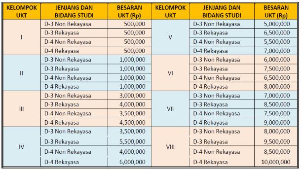 Biaya Kuliah Polban 2015