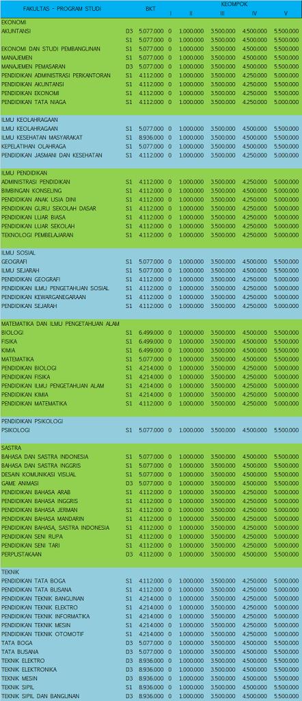 Biaya-Kuliah-UM-Malang