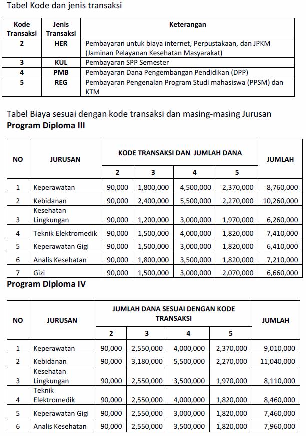 Biaya Kuliah Poltekkes Surabaya 2015 2016