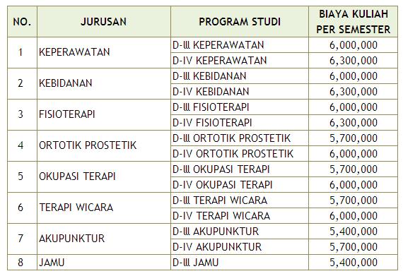 Biaya Kuliah Poltekkes Surakarta 2016