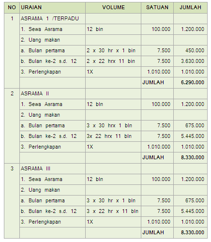 Biaya Asrama Poltekkes Yogyakarta 2016