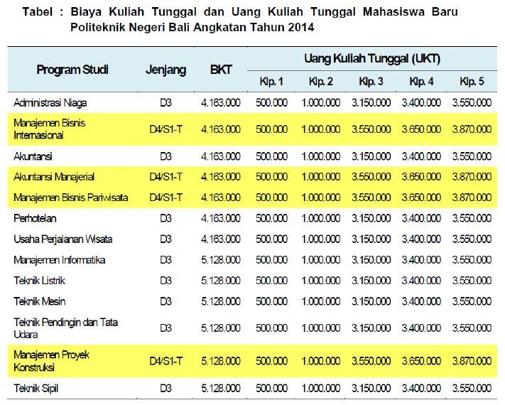 Biaya Kuliah Politeknik Negeri Bali