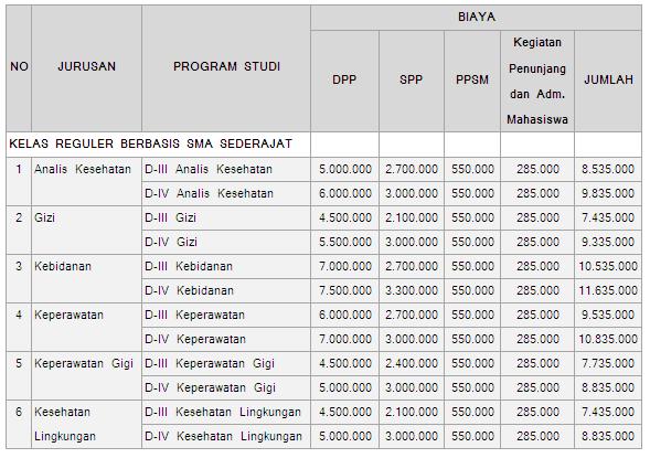 Biaya Kuliah Poltekkes Yogyakarta 2016