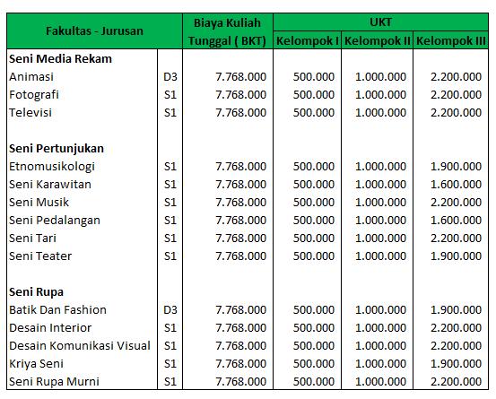 Biaya-Kuliah-ISI-Yogyakarta
