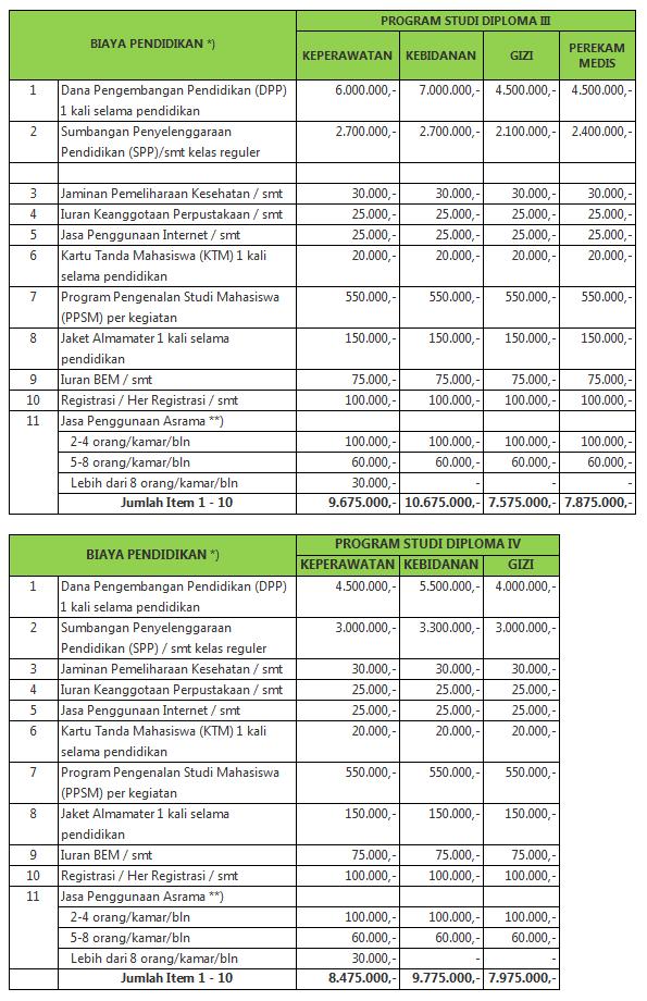 Biaya-Pendidikan-Poltekkes-Malang-2014-2015