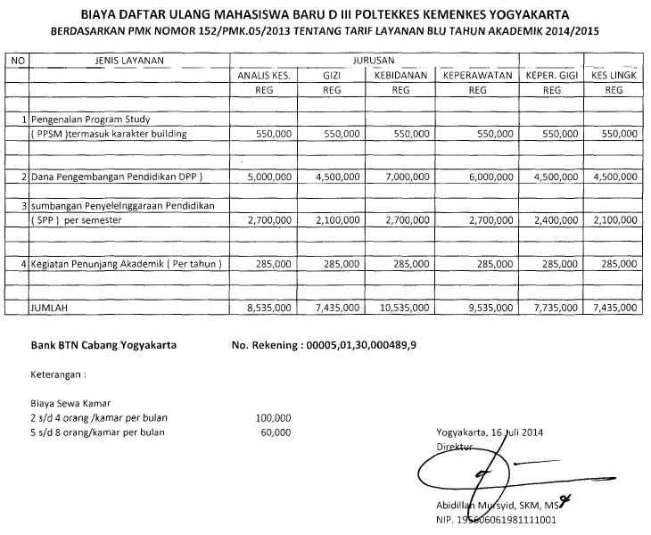 Biaya Poltekkes Yogyakarta
