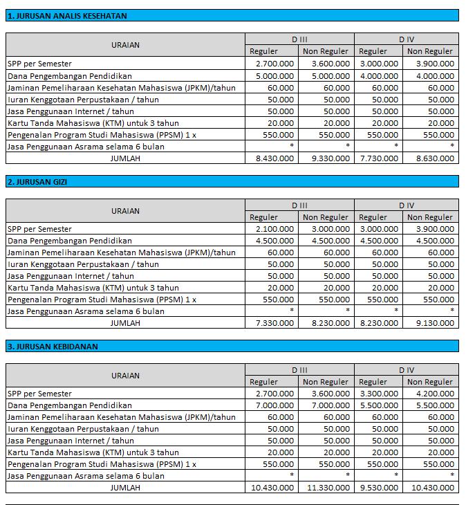 Biaya-Kuliah-Poltekkes-Yogyakarta