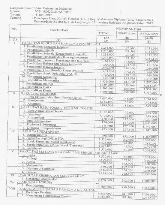 UKT Universitas Haluoleo Kendari