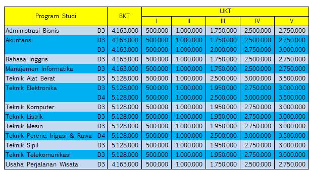 Biaya-Kuliah-Politeknik-Negeri-Padang-Poltek