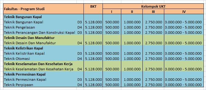 Biaya-Kuliah-Politeknik-Perkapalan-Surabaya