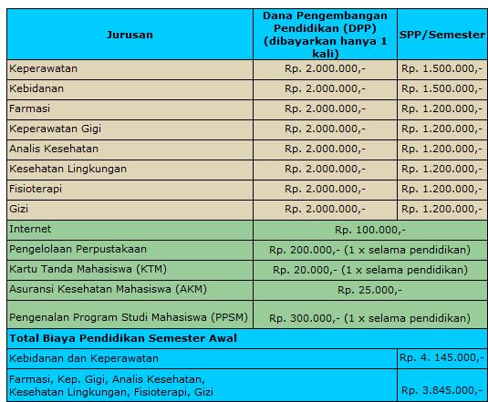 Biaya Kuliah Poltekkes Makassar