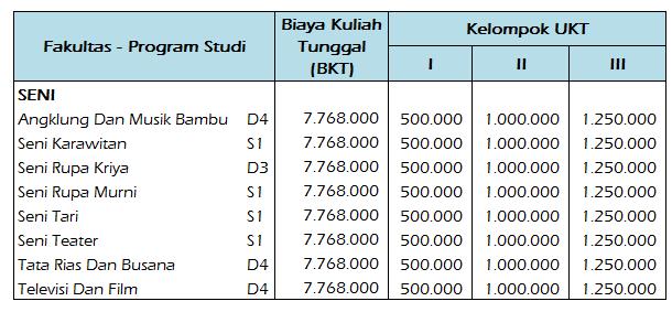 Biaya-Kuliah-STSI-Bandung