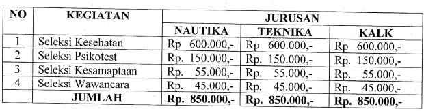 Biaya Seleksi STIP Jakarta