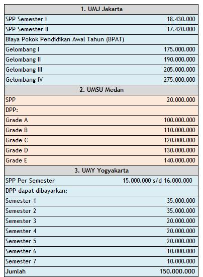 Biaya-Kedokteran-Muhammadiyah