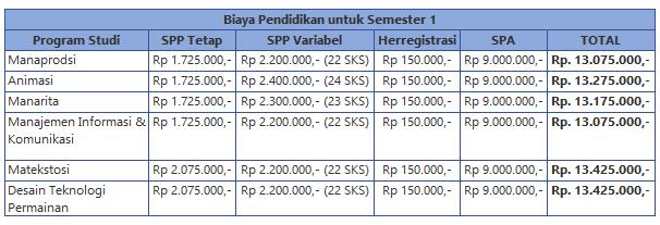 Biaya Kuliah MMTC 2016