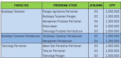 Biaya Kuliah Politeknik Negeri Pertanian Payakumbuh Info Biaya Kuliah
