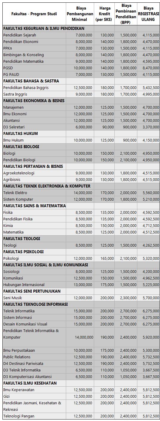 Biaya KUliah UKSW 2016 - 2017