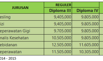 Biaya Kuliah Poltekkes Pontianak