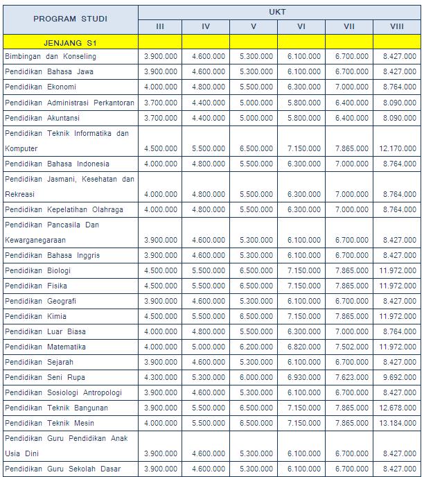 Biaya Kuliah S1 UNS 2016