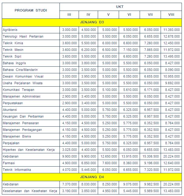 Biaya Kuliah - UKT UNS Jenjang D3