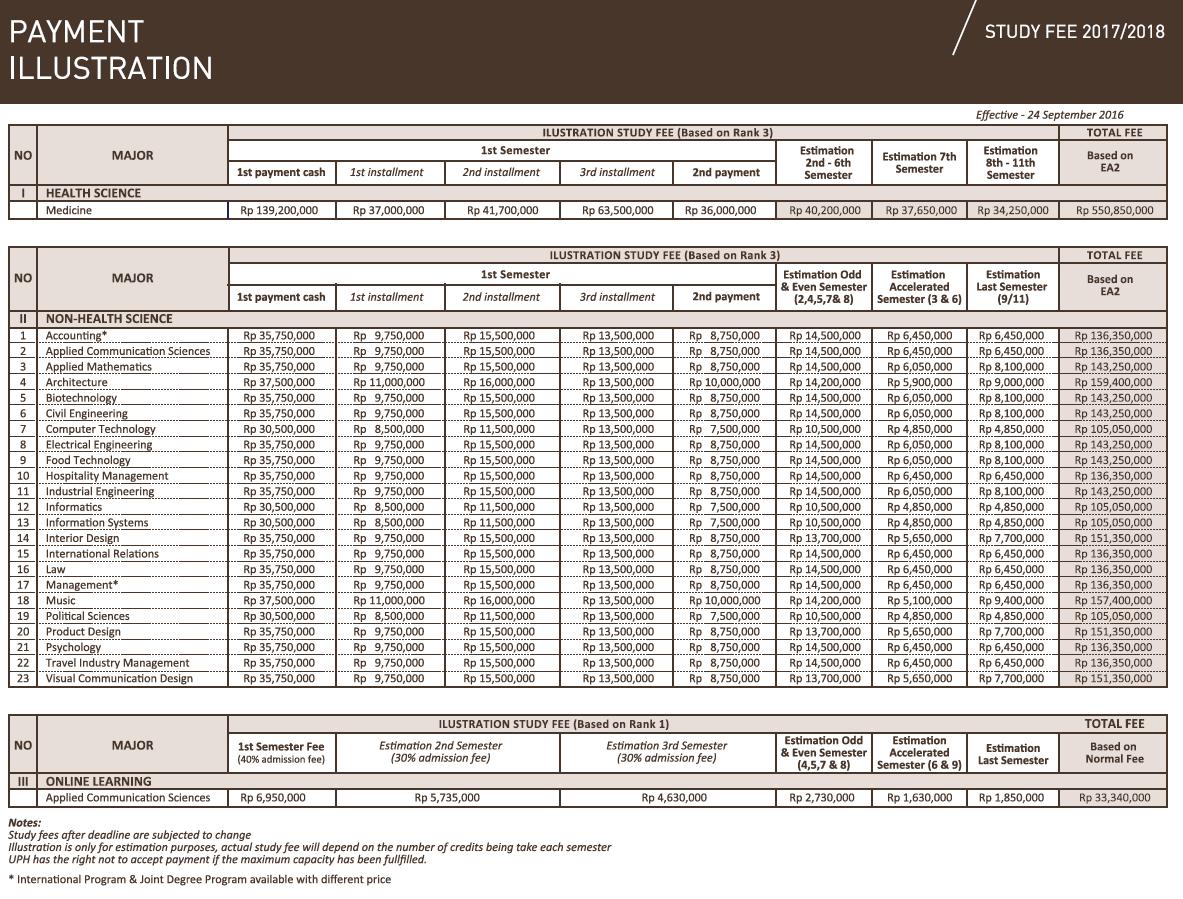 biaya-kuliah-uph-2017-payment-illustration