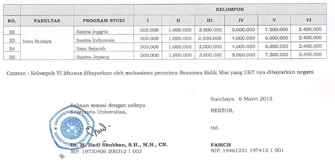 Biaya Kuliah Unair 2015 2016