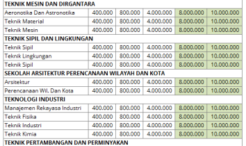 Uang kuliah tunggal ITB