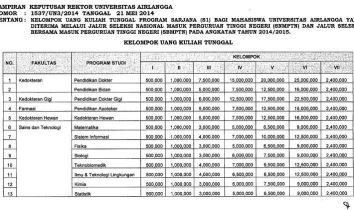 UKT Unair Surabaya