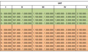 Biaya Kuliah ISI Denpasar