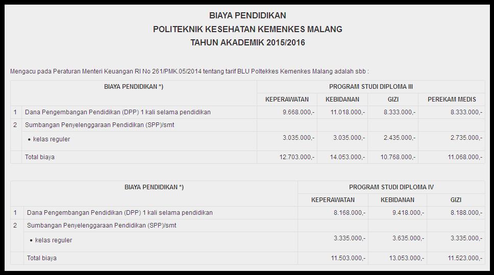 Biaya Kuliah Poltekkes Malang 2015 - 2016