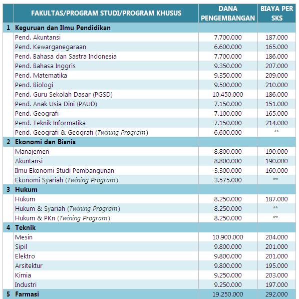 Biaya Kuliah UMS Solo 2016 - 2017