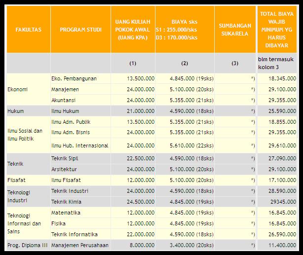 Biaya Kuliah Unpar 2015