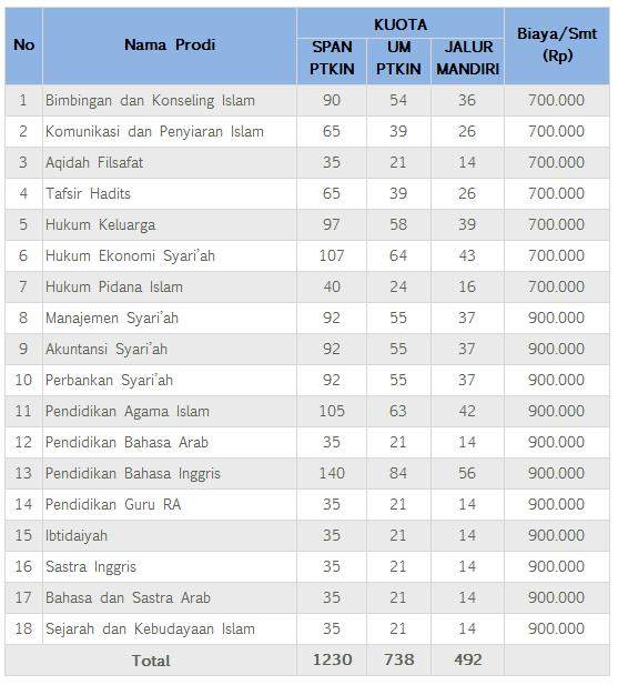Biaya Kuliah IAIN Surakarta
