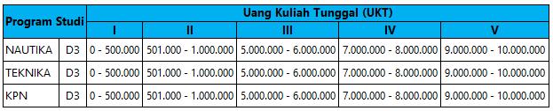 Biaya Kuliah Polimarin Semarang