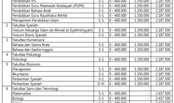 Biaya Kuliah UIN Malang