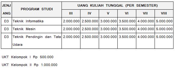 UKT Politeknik Negeri Indramayu