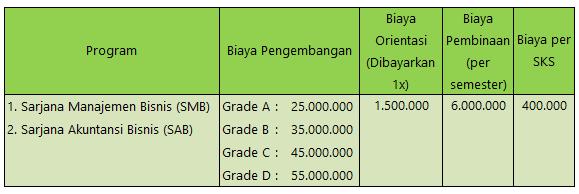 Biaya Kuliah PPM Manajemen