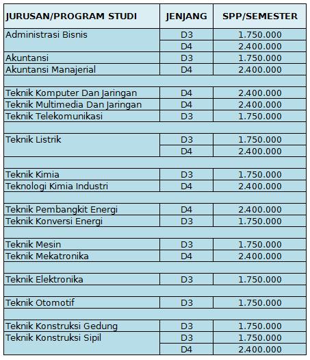 Biaya Kuliah Politeknik Ujung Pandang