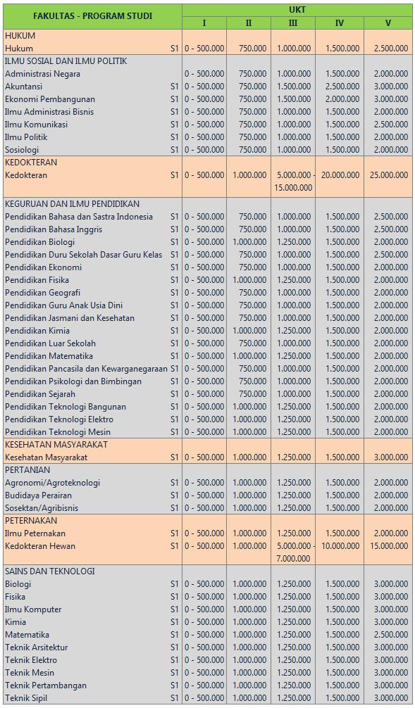 Biaya Kuliah Universitas Nusa Cendana