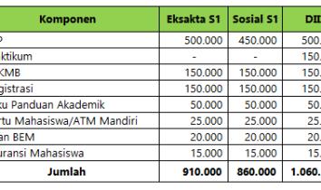 Biaya Kuliah Universitas Negeri Papua