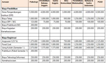 Biaya Kuliah Universitas Sultan Agung Semarang