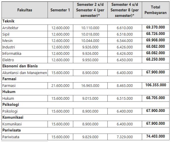 Biaya Kuliah Universitas Pancasila