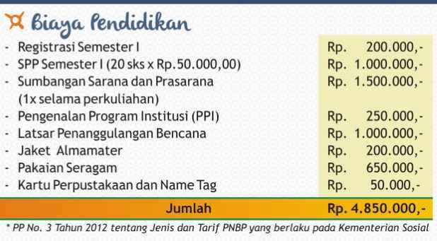 Biaya Pendidikan STKS Bandung