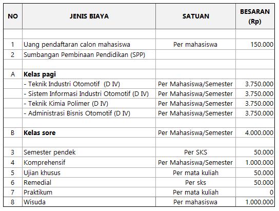 Biaya Kuliah STMI Jakarta