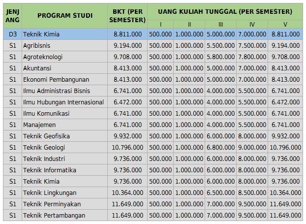 UKT UPN Yogyakarta